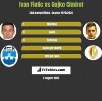 Ivan Fiolic vs Gojko Cimirot h2h player stats