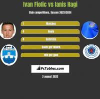 Ivan Fiolic vs Ianis Hagi h2h player stats
