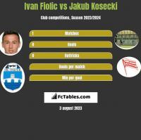 Ivan Fiolic vs Jakub Kosecki h2h player stats