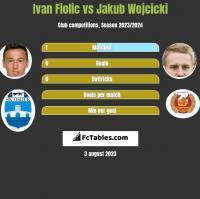 Ivan Fiolic vs Jakub Wójcicki h2h player stats