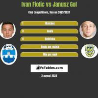 Ivan Fiolic vs Janusz Gol h2h player stats