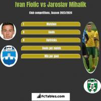 Ivan Fiolic vs Jaroslav Mihalik h2h player stats