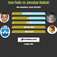 Ivan Fiolic vs Jarosław Kubicki h2h player stats