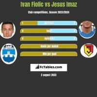 Ivan Fiolic vs Jesus Imaz h2h player stats