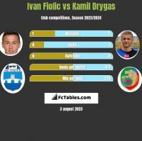 Ivan Fiolic vs Kamil Drygas h2h player stats