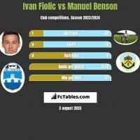 Ivan Fiolic vs Manuel Benson h2h player stats