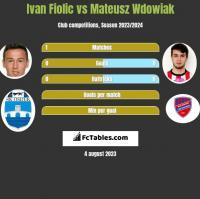 Ivan Fiolic vs Mateusz Wdowiak h2h player stats