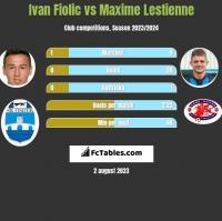 Ivan Fiolic vs Maxime Lestienne h2h player stats