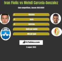 Ivan Fiolic vs Mehdi Carcela-Gonzalez h2h player stats