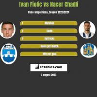 Ivan Fiolic vs Nacer Chadli h2h player stats