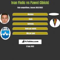 Ivan Fiolic vs Paweł Cibicki h2h player stats