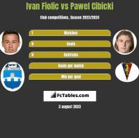 Ivan Fiolic vs Pawel Cibicki h2h player stats