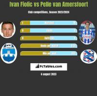 Ivan Fiolic vs Pelle van Amersfoort h2h player stats