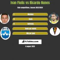 Ivan Fiolic vs Ricardo Nunes h2h player stats