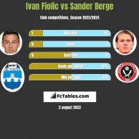 Ivan Fiolic vs Sander Berge h2h player stats