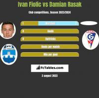 Ivan Fiolic vs Damian Rasak h2h player stats