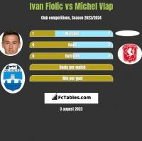 Ivan Fiolic vs Michel Vlap h2h player stats