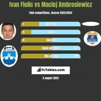 Ivan Fiolic vs Maciej Ambrosiewicz h2h player stats