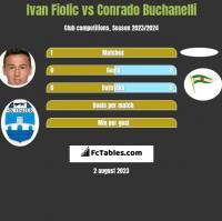 Ivan Fiolic vs Conrado Buchanelli h2h player stats