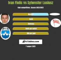 Ivan Fiolic vs Sylwester Lusiusz h2h player stats