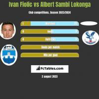 Ivan Fiolic vs Albert Sambi Lokonga h2h player stats