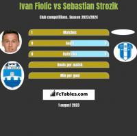 Ivan Fiolic vs Sebastian Strozik h2h player stats