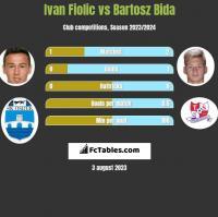 Ivan Fiolic vs Bartosz Bida h2h player stats