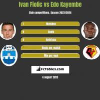 Ivan Fiolic vs Edo Kayembe h2h player stats