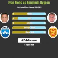Ivan Fiolic vs Benjamin Nygren h2h player stats