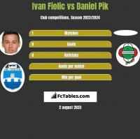 Ivan Fiolic vs Daniel Pik h2h player stats