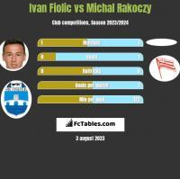 Ivan Fiolic vs Michal Rakoczy h2h player stats