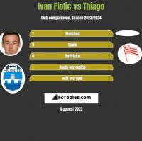 Ivan Fiolic vs Thiago h2h player stats
