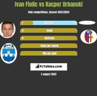 Ivan Fiolic vs Kacper Urbanski h2h player stats