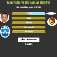 Ivan Fiolic vs Bartlomiej Wdowik h2h player stats