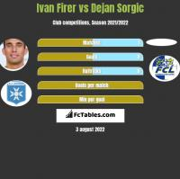 Ivan Firer vs Dejan Sorgic h2h player stats