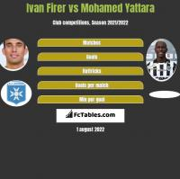 Ivan Firer vs Mohamed Yattara h2h player stats