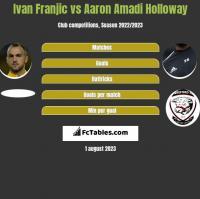 Ivan Franjic vs Aaron Amadi Holloway h2h player stats