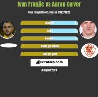 Ivan Franjic vs Aaron Calver h2h player stats