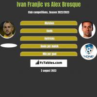 Ivan Franjic vs Alex Brosque h2h player stats