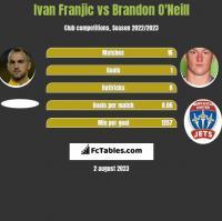 Ivan Franjic vs Brandon O'Neill h2h player stats