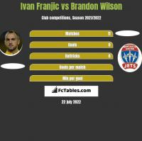 Ivan Franjic vs Brandon Wilson h2h player stats