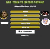 Ivan Franjic vs Brendon Santalab h2h player stats
