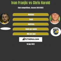 Ivan Franjic vs Chris Harold h2h player stats