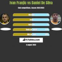 Ivan Franjic vs Daniel De Silva h2h player stats