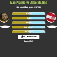 Ivan Franjic vs Jake McGing h2h player stats