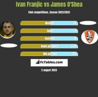 Ivan Franjic vs James O'Shea h2h player stats