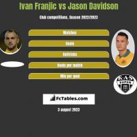 Ivan Franjic vs Jason Davidson h2h player stats
