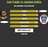 Ivan Franjic vs Jaushua Sotirio h2h player stats