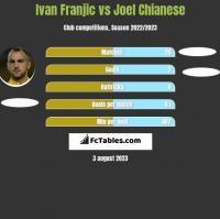 Ivan Franjic vs Joel Chianese h2h player stats
