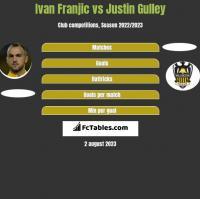 Ivan Franjic vs Justin Gulley h2h player stats